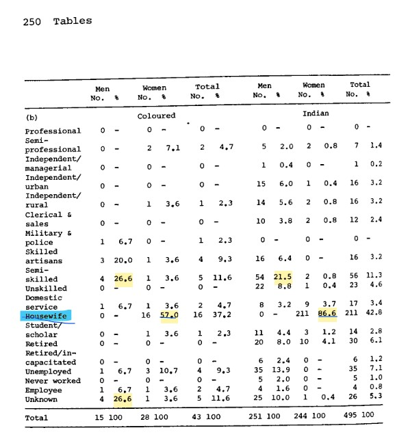 Table 23b Occupational Distribution of Suicides by Race and Sex by number and percentage, Durban, 1940-1960, from Fatima Meer, Race and Suicide, 1976, p. 250