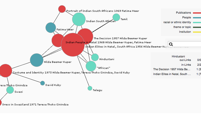 The publication networks of Hilda Kuper